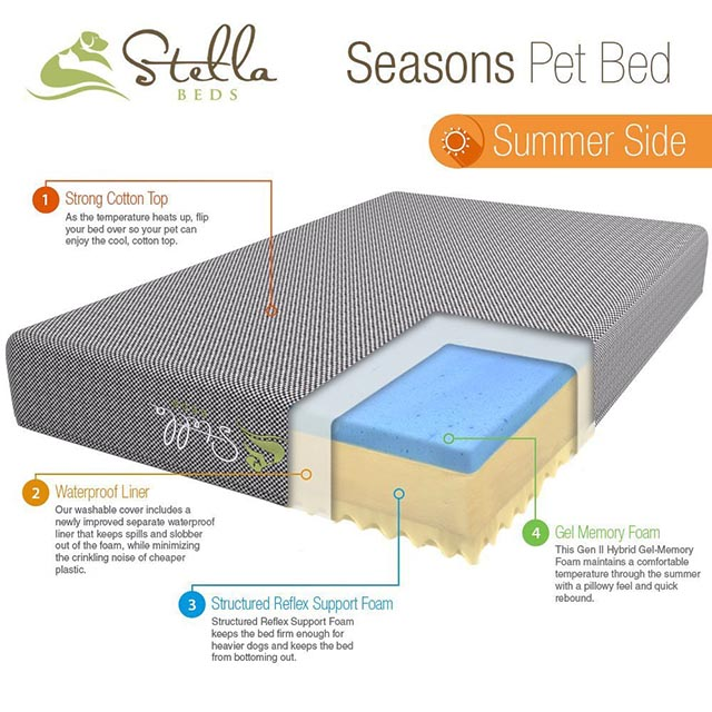 Stella orthopedic dog bed - summer side